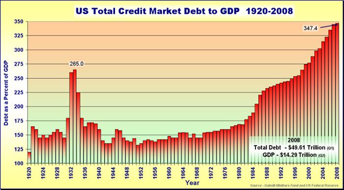 ΗΠΑ - Η εξέλιξη του συνολικού χρέους (δημόσιο και ιδιωτικό) της χώρας, το διάστημα 1920-2008