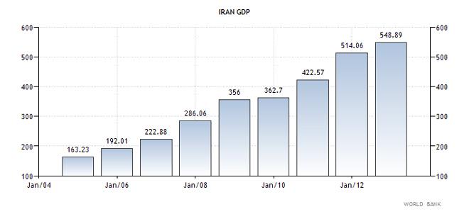 Ιράν - ΑΕΠ της χώρας