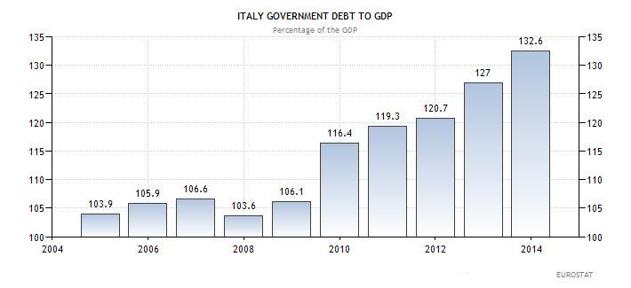 Ιταλία - χρέος προς ΑΕΠ (ως ποσοστό επί του ΑΕΠ της χώρας)