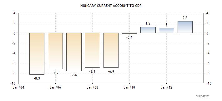 Ουγγαρία - ισοζύγιο τρεχουσών συναλλαγών ως ποσοστό του ΑΕΠ