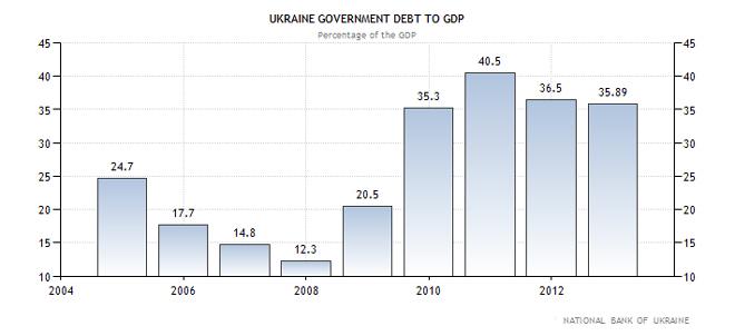 Ουκρανία - χρέος προς ΑΕΠ της χώρας (ως ποσοστό επί του ΑΕΠ)