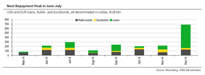 Ρωσία - υποχρεώσεις το 2014