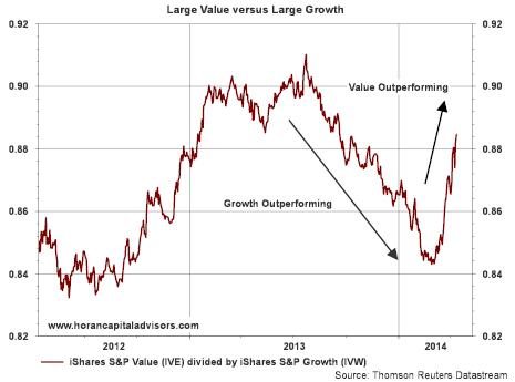 Σύγκριση Value Stocks και Growth Stocks (VS δια GS)