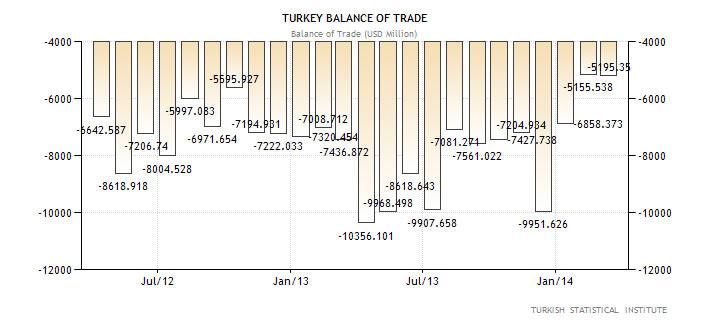 Εμπορικό ισοζύγιο Τουρκίας (σε εκ. Δολάρια Αμερικής)