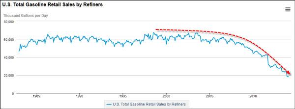 ΗΠΑ - η εξέλιξη της κατανάλωσης της βενζίνης