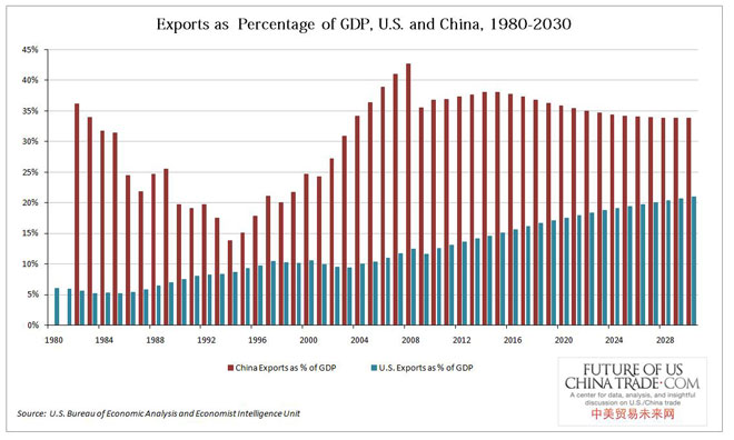 ΗΠΑ και Κίνα, εξαγωγές ως ποσοστό του ΑΕΠ