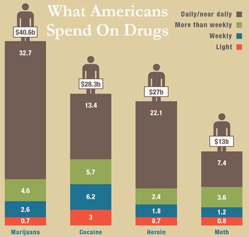 ΗΠΑ - συνολική κατανάλωση ανά είδος εξαρτησιογόνου (σε δις δολάρια Αμερικής)