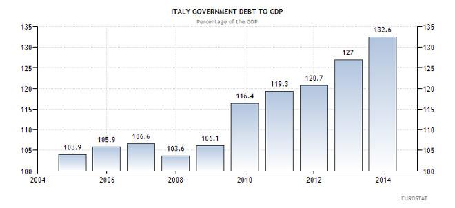 Ιταλία - χρέος προς ΑΕΠ (ως ποσοστό επί του ΑΕΠ)