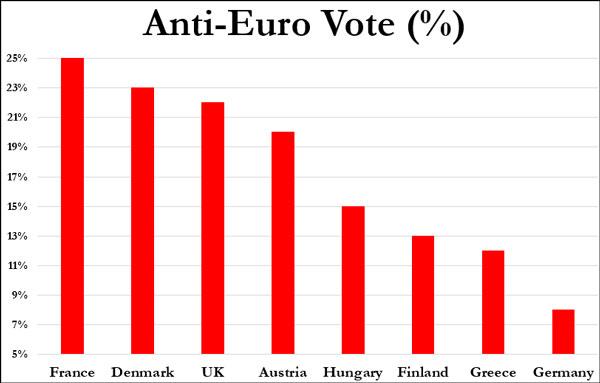 Ποσοστά αντιευρωπαϊκού προσανατολισμού ανά χώρα της Ε.Ε.