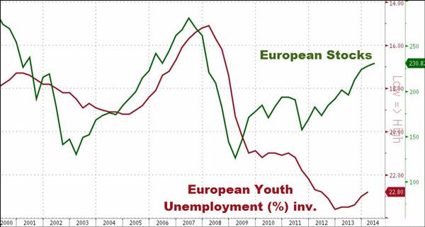 Σχέση μεταξύ της ανεργίας των νέων και της χρηματιστηριακής αξίας των μεγάλων εταιρειών