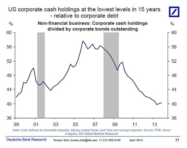 Τα ταμειακά διαθέσιμα των μεγάλων εταιρειών των Η.Π.Α. σε σχέση με τα χρέη τους