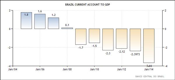 Βραζιλία - ισοζύγιο τρεχουσών συναλλαγών προς ΑΕΠ