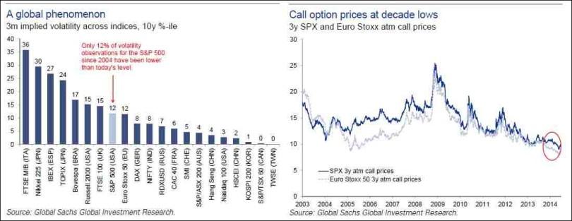 Γράφημα - επίπεδο διακυμάνσεων και ζήτηση για δικαιώματα αγοράς στο μέλλον