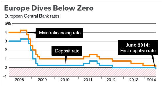 ΕΚΤ - οι μειώσεις στα βασικά επιτόκια από το 2008