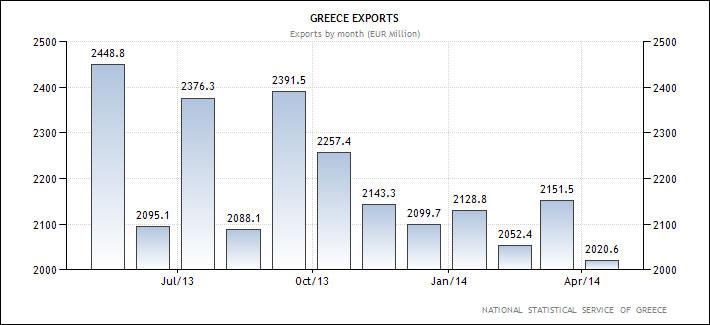 Ελλάδα - η εξέλιξη των εξαγωγών (σε εκ. Ευρώ, κατά μήνα)