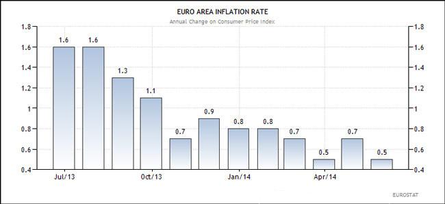 Ευρωζώνη - εξέλιξη του πληθωρισμού.