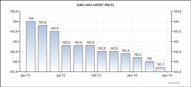 Ευρωζώνη - εξέλιξη των τιμών των εισαγόμενων προϊόντων