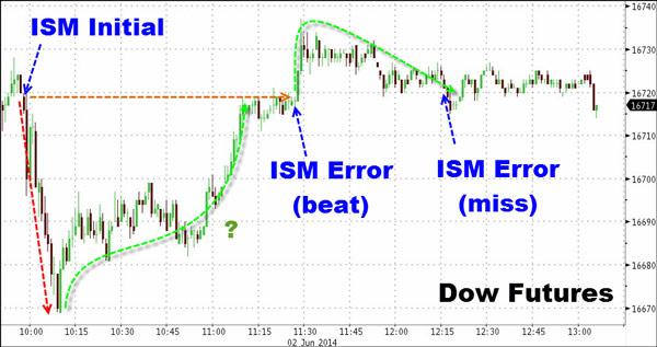 Η επιρροή που άσκησαν οι αναθεωρήσεις του Ινστιτούτου στον Dow Jones