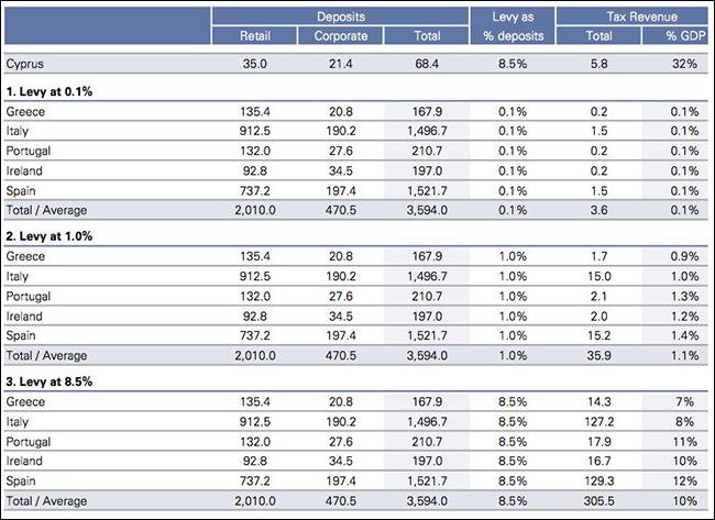 Η πρόταση του ΔΝΤ για δήμευση καταθέσεων στην Ευρώπη