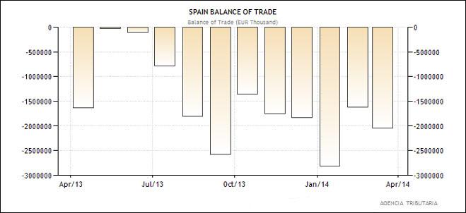 Ισπανία - εμπορικό ισοζύγιο (σε χιλιάδες Ευρώ)