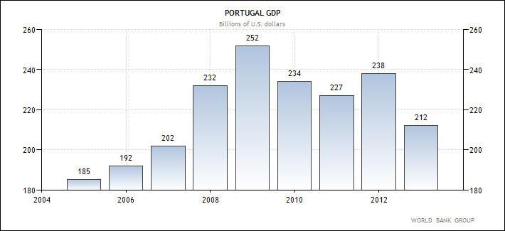 Πορτογαλία - η εξέλιξη του ΑΕΠ της χώρας (σε δις δολάρια Αμερικής) 2