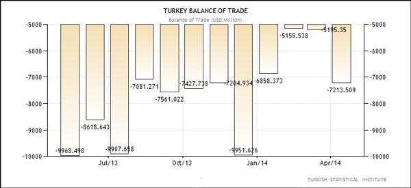 Τουρκία - εμπορικό ισοζύγιο (σε εκ. δολάρια Αμερικής)