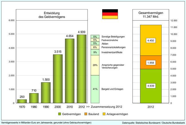 Γερμανία - η διαχρονική εξέλιξη των καταθέσεων, το είδος των τοποθετήσεων τους και τα συνολικά τους περουσιακά στοιχεία