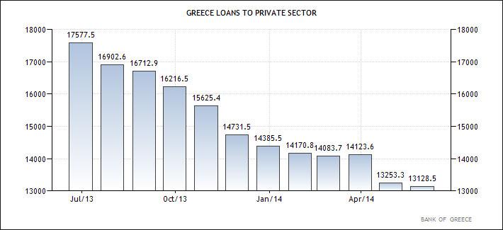 Ελλάδα - δάνεια προς τον ιδιωτικό τομέα