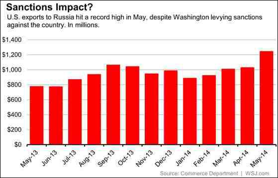 ΗΠΑ- η εξέλιξη των εξαγωγών της χώρας στη Ρωσία