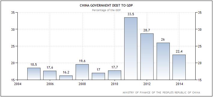 Κίνα - δημόσιο χρέος προς ΑΕΠ