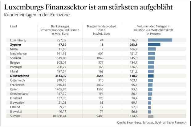 Με τη σειρα - οι τραπεζικές καταθέσεις ανά χώρα σε δις €, το ΑΕΠ της κάθε χώρας και το ποσοστό υπέρβασης των καταθέσεων σε σύγκριση με το ΑΕΠ