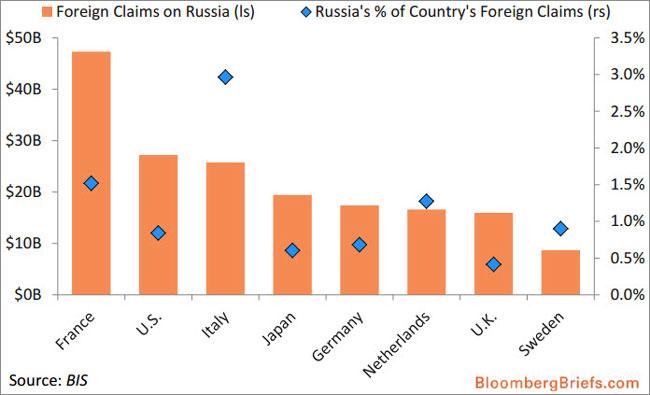 Οι απαιτήσεις των τραπεζών στη Ρωσία