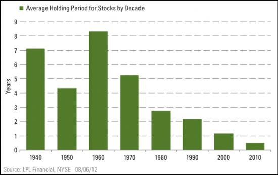 Ο χρονικός προσανατολισμός των επενδυτών