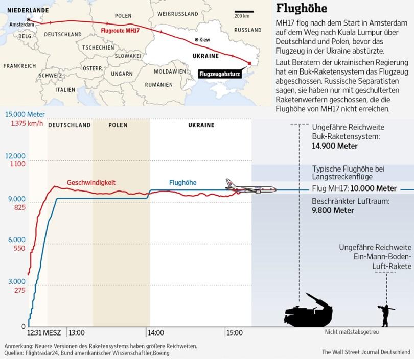Πτήση MH17, Buk