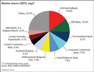 Τα μερίδια της τραπεζικής αγοράς της χώρας που αναλογούν σε ξένες τράπεζες