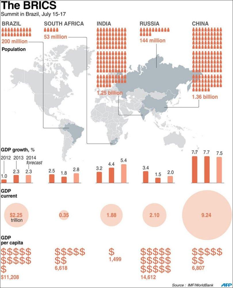 BRICS - ο πληθυσμός της κάθε χώρας, το ποσοστό ανάπτυξης του ΑΕΠ και το ΑΕΠ