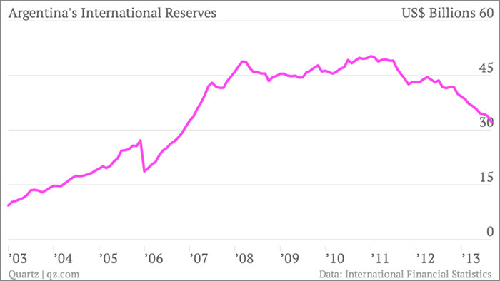 argentina-s-international-reserves-international-reserves_chartbuilder-final..