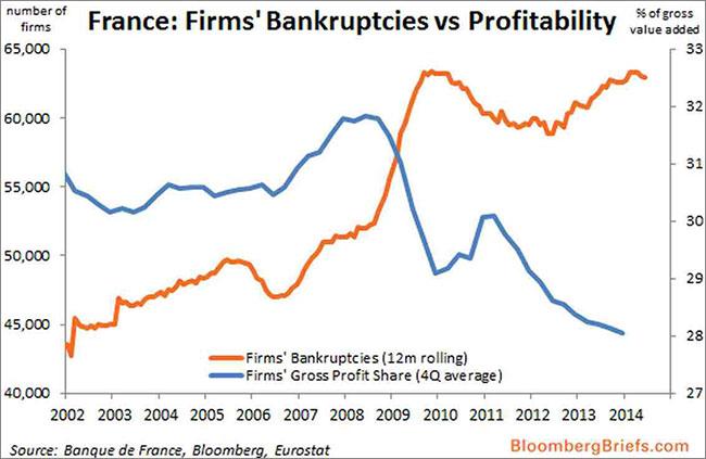 Γαλλία – η εξέλιξη στις χρεοκοπίες των επιχειρήσεων (καφέ) σε σύγκριση με τη συνεχής μείωση στα κέρδη τους (μπλε).