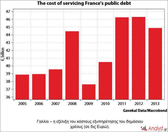 Γαλλία – η εξέλιξη του κόστος εξυπηρέτησης του δημόσιου χρέους (σε δις Ευρώ).