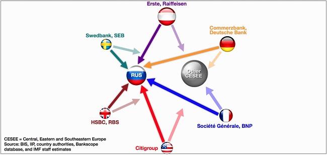 Η έκθεση ορισμένων τραπεζών στη Ρωσία