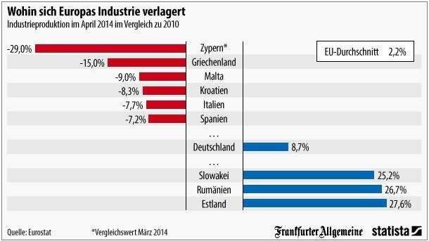 Η βιομηχανική παραγωγή στην Ευρώπη τον Απρίλιο του 2014 σε σύγκριση με το 2010 (Zypern = Κύπρος).