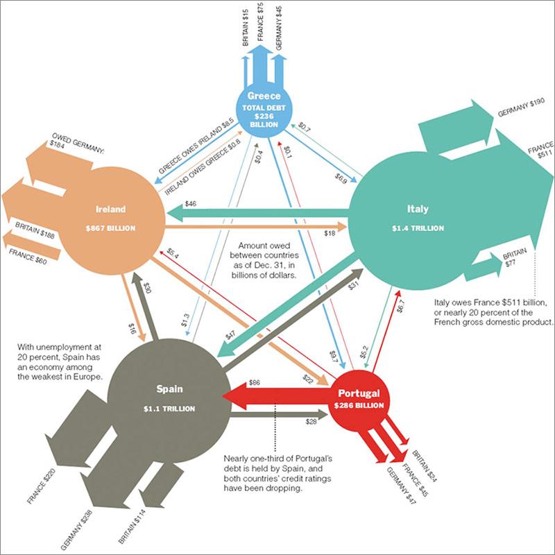 Η διασταυρώσεις του χρέους της Ιταλίας, Ισπανίας, Ιρλανδίας, Πορτογαλίας και Ελλάδας.