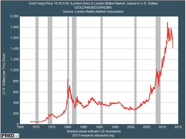 Η εξέλιξη της τιμής του χρυσού 1970 - σήμερα