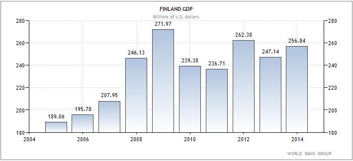 Η εξέλιξη του ΑΕΠ της χώρας (σε δις δολάρια Αμερικής)