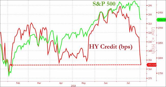 Η εξέλιξη του S&P 500 και των High Yield Bonds