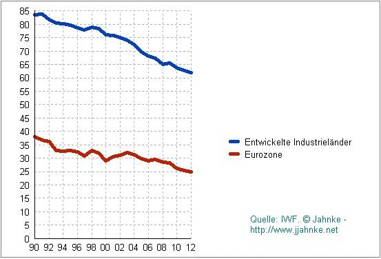 Η εξέλιξη των εξαγωγών εκ μέρους των αναπτυγμένων βιομηχανιών (μπλε) καθώς και της Ευρωζώνης (κόκκινο).