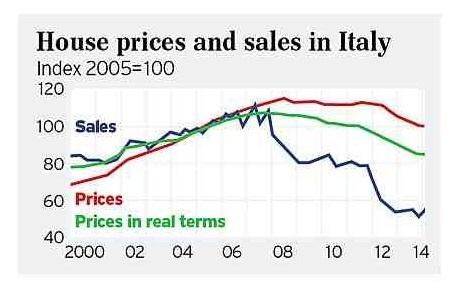 Ιταλία – οι τιμές των ακινήτων και οι εξέλιξη των πωλήσεων.