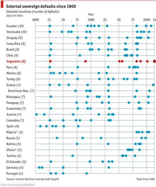 Χρεοκοπία κρατών – οι χρεοκοπίες διαφόρων κρατών από το 1800 έως σήμερα