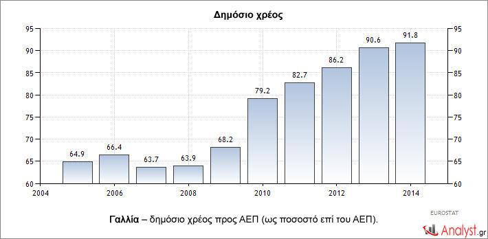 Γαλλία – δημόσιο χρέος προς ΑΕΠ (ως ποσοστό επί του ΑΕΠ).