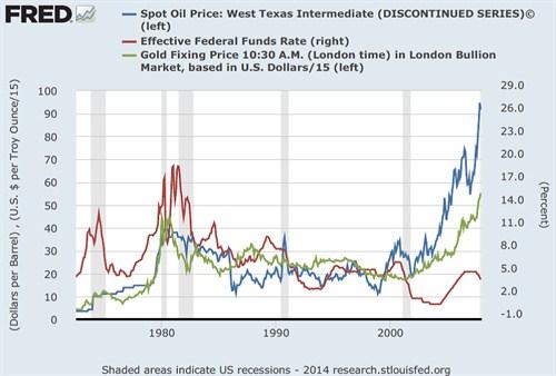 ΗΠΑ, δολάριο - η εξέλιξη των τιμών του χρυσού (πράσινο), του πετρελαίου (μπλε), καθώς επίσης των ονομαζόμενων «Fed Funds rates» (κόκκινο).